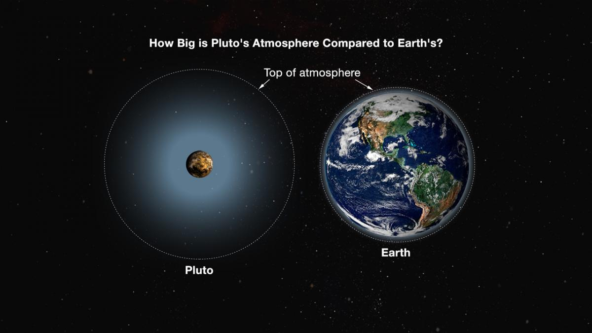 07 Pluto-Earth_Atmosphere-Comparison NH JHAPL
