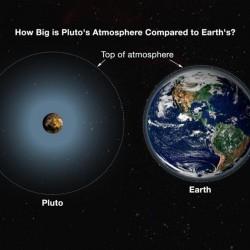 Hoe groot is pluto tegenover onze planeet?